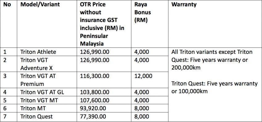 Mitsubishi Bonus Raya – tawaran istimewa potongan harga sehingga RM12k serta kit tambahan percuma Image #815856
