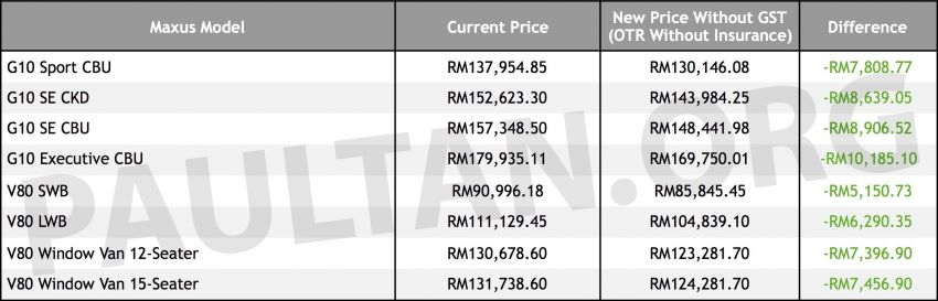 GST zero-rated: Maxus prices down, by up to RM10.2k Image #820416