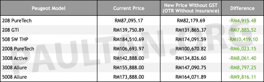 GST zero-rated: Peugeot models up to RM10,419 cheaper – Raya discounts, ex-SEA Games units as well Image #819616