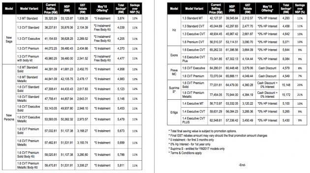 gst  rated proton cars   rmk cheaper  promo savings  suprima  reach rmk