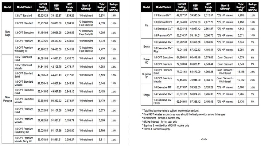 GST zero-rated: Proton cars up to RM4.3k cheaper – with promo, savings for Suprima S reach RM15k Image #819844