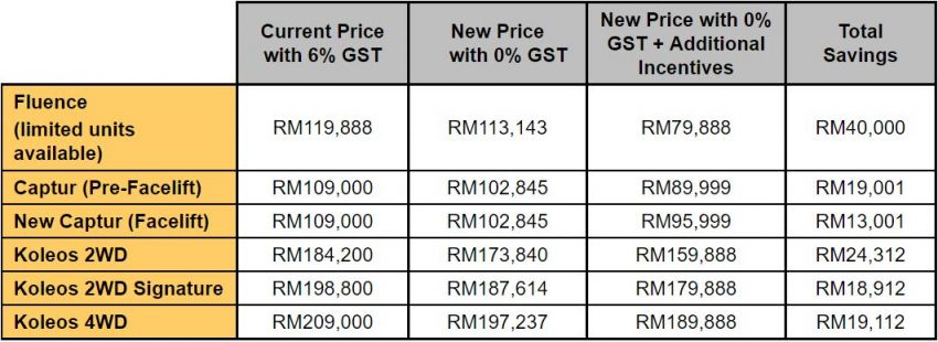 GST zero-rated: Renault prices down by up to RM12k Image #821613