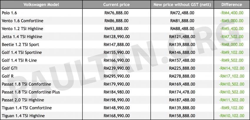GST-Sifar: Harga model-model Volkswagen Malaysia juga turun – Golf R kini RM17,102 lebih murah! Image #818480