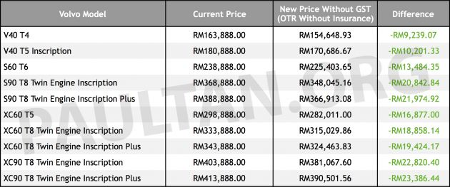 Volvo price list