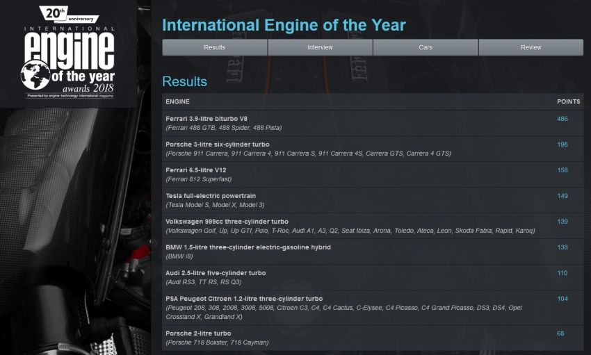 International Engine of the Year 2018 – Ferrari for three Image #824348