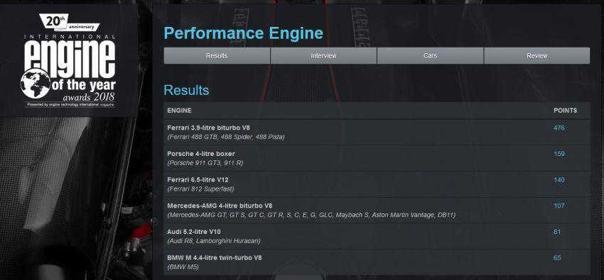 International Engine of the Year 2018 – Ferrari for three Image #824349