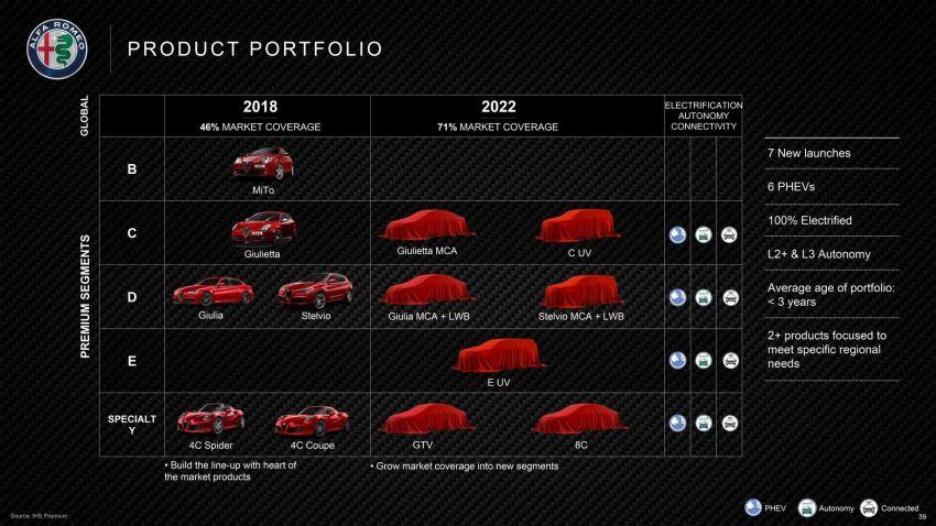 Alfa Romeo to introduce new GTV, 8C, two more SUVs Image #823742