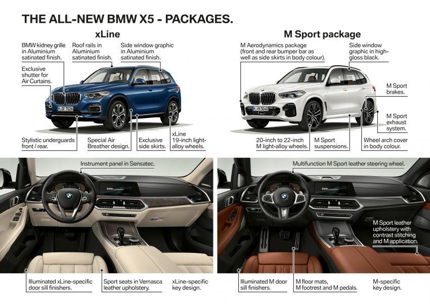 G05 BMW X5 – fourth-gen big SUV officially revealed Image #824182