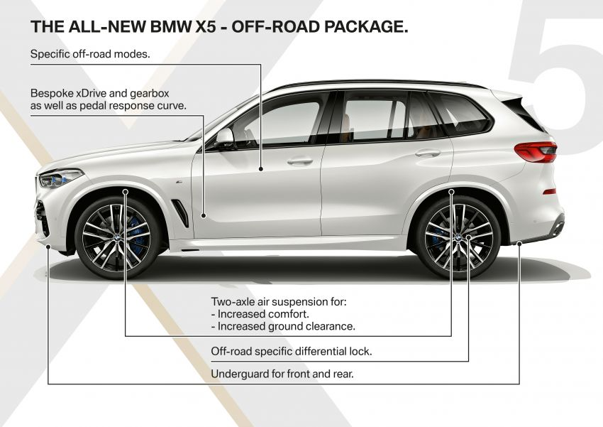 G05 BMW X5 – fourth-gen big SUV officially revealed Image #824183
