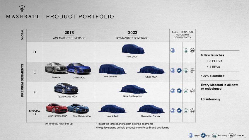 Maserati Alfieri – 300 km/h EV coupe targets Tesla; electrification expansion, SUV below Levante planned Image #824756