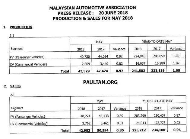 Auto Sales Data May 2018