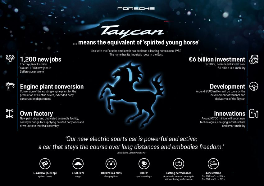 Porsche Taycan – all-electric sports car gets a name Image #825513