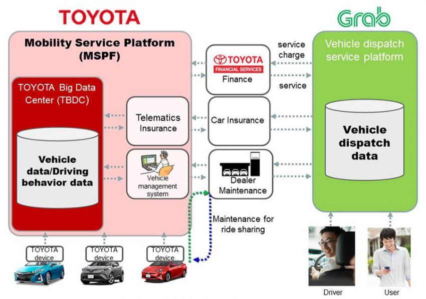 Toyota to invest RM4 bil in Grab, gets seat on board Image #826516