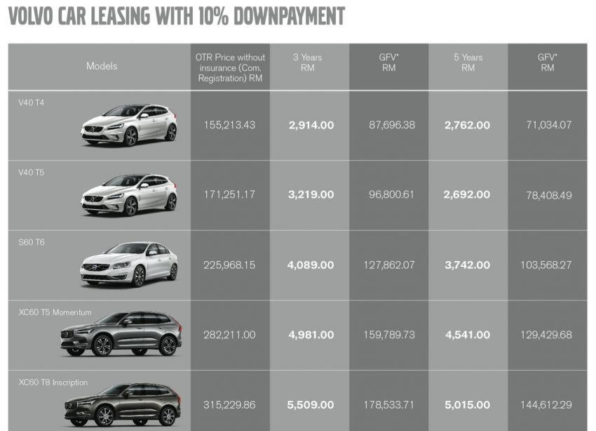 Volvo Car Leasing launched – from RM2,762 per month Image #825155