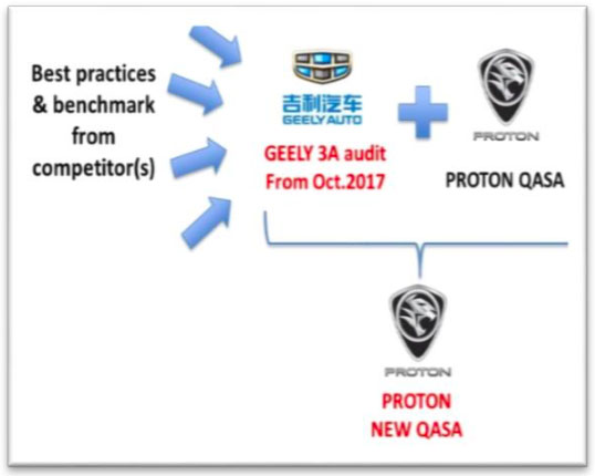 Proton outlines quality, after-sales improvement initiatives; aims to top CSI rankings within three years Image #837795