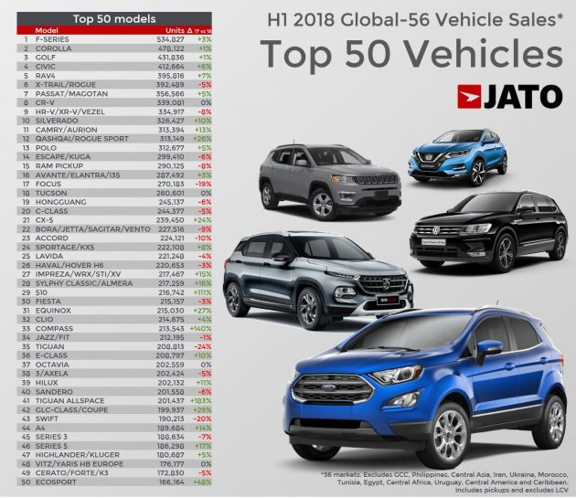 List Of Cars >> Top 50 Best Selling Cars In The World During 1h 2018