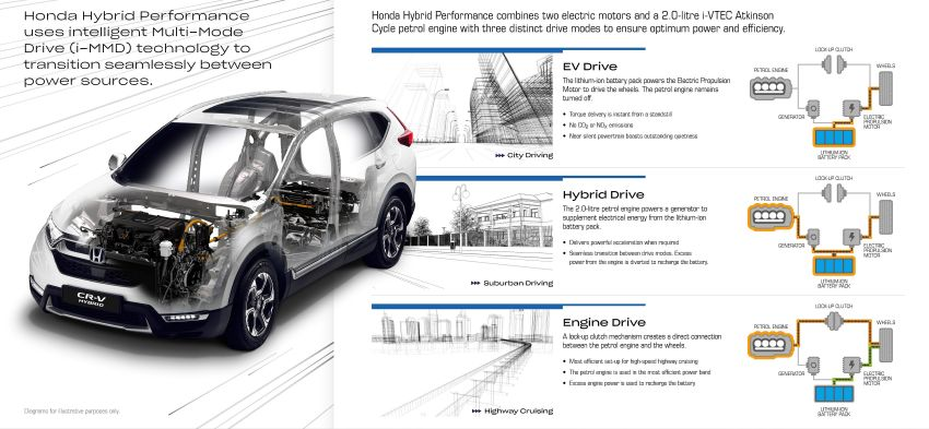 Honda CR-V Hybrid introduced for Europe with 184 PS Image #862951