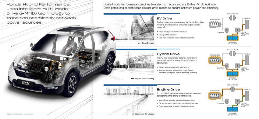 Honda CR-V Hybrid mula diperkenalkan di Eropah – enjin petrol 2.0L dengan sistem i-MMD, 184 PS/315 Nm Image #863090