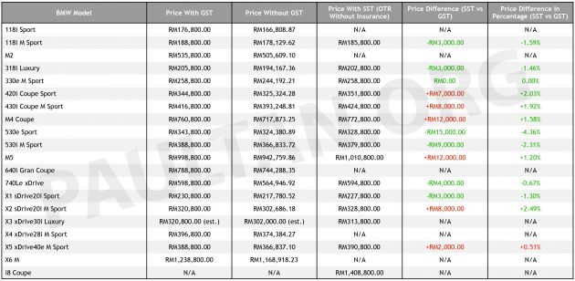 Sst Bmw Malaysia Price List Ckd Cheaper Cbu Up X3 Xdrive30i