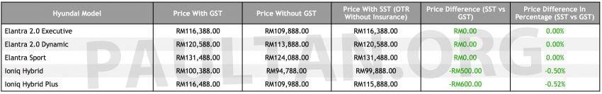 SST:  Hyundai umum harga – Ioniq turun, Elantra kekal Image #865963