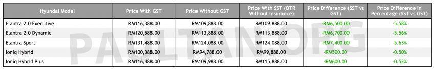 SST: Hyundai price list – Ioniq and Elantra cheaper Image #871345