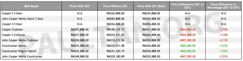SST: MINI announces new price list – all JCW models up by RM7k, Countryman variants down by RM5k Image #858064