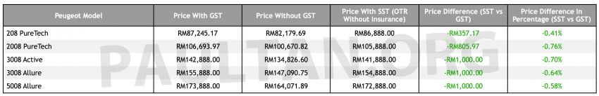 SST: Peugeot price list – cheaper by RM357 to RM1k Image #860235