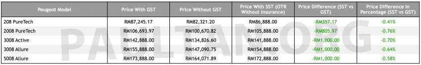 SST: Peugeot price list – cheaper by RM357 to RM1k Image #860315