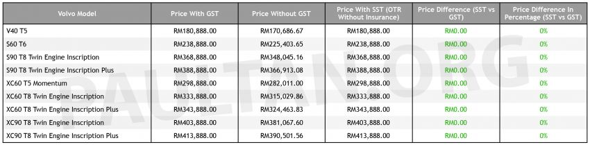 SST: Volvo Car Malaysia price list – same as with GST Image #858293