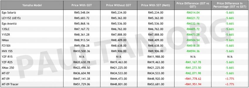 Hong Leong Yamaha Malaysia SST price list updated Image #857878
