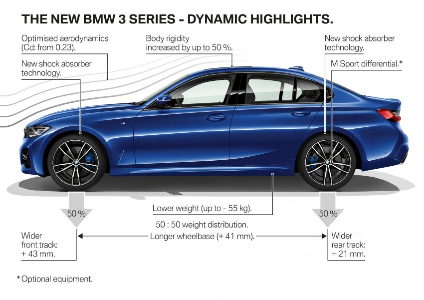 G20 BMW 3 Series officially revealed – up to 55 kg lighter with new engines, suspension, technologies Image #867573