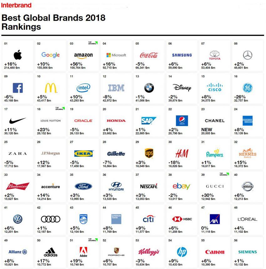 Toyota pertahan gelaran jenama auto paling berharga di dunia dalam Interbrand Best Global Brand 2018 Image #871143