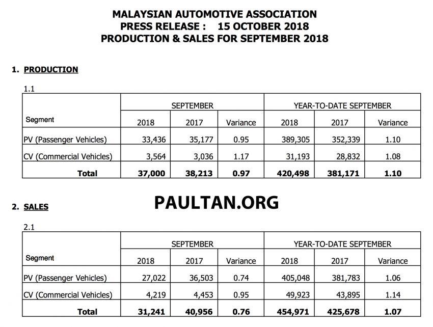 September 2018 Malaysian vehicle sales down 52% Image #873985