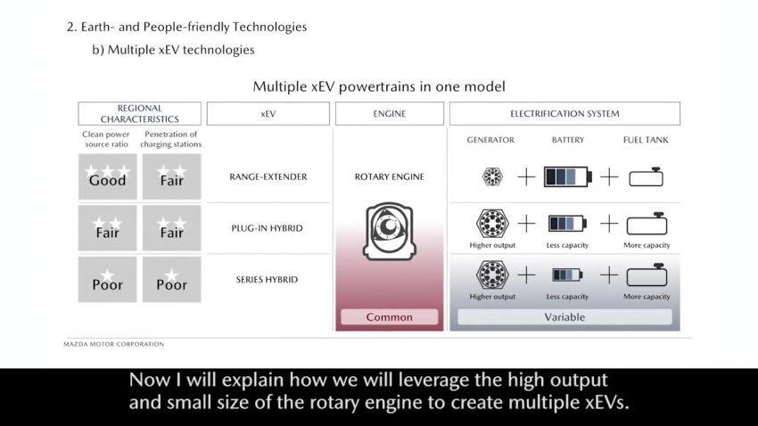 Mazda mahu perkenalkan semula enjin rotary pada EV – kenapa, apa kelebihannya, Mazda 3 model pertama? Image #873113