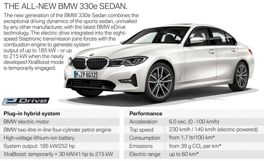G20 BMW 330e plug-in hybrid detailed – 252 hp, 41 hp XtraBoost feature, 1.7 l/100 km, 60 km electric range Image #889574