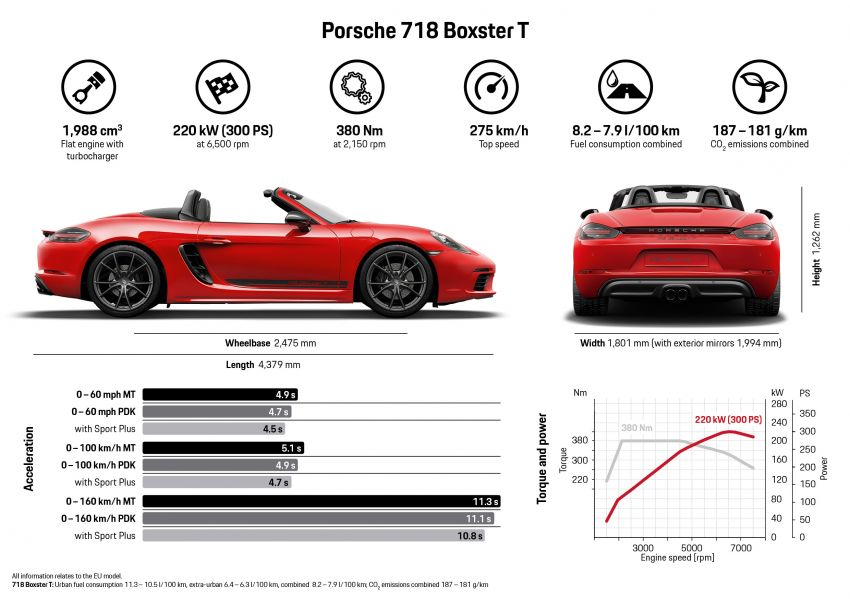 New Porsche 718 T – Boxster and Cayman stripped Image #903542