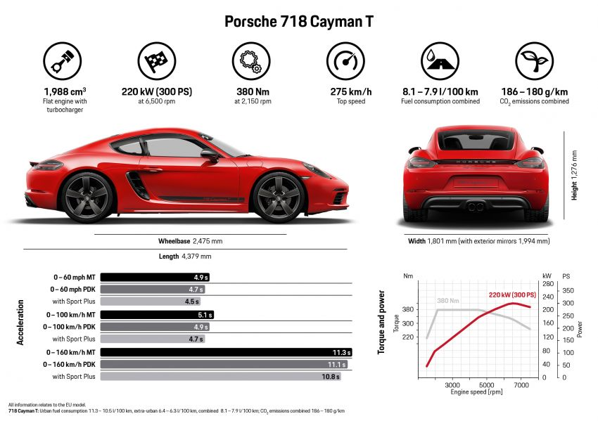New Porsche 718 T – Boxster and Cayman stripped Image #903543