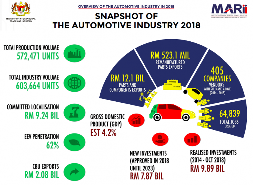 Malaysia automotive industry overview for 2018 – export is strongest growth performer, says MARii Image #913420