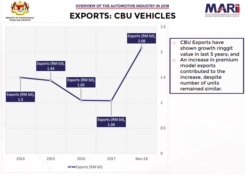 Malaysia automotive industry overview for 2018 – export is strongest growth performer, says MARii Image #913424