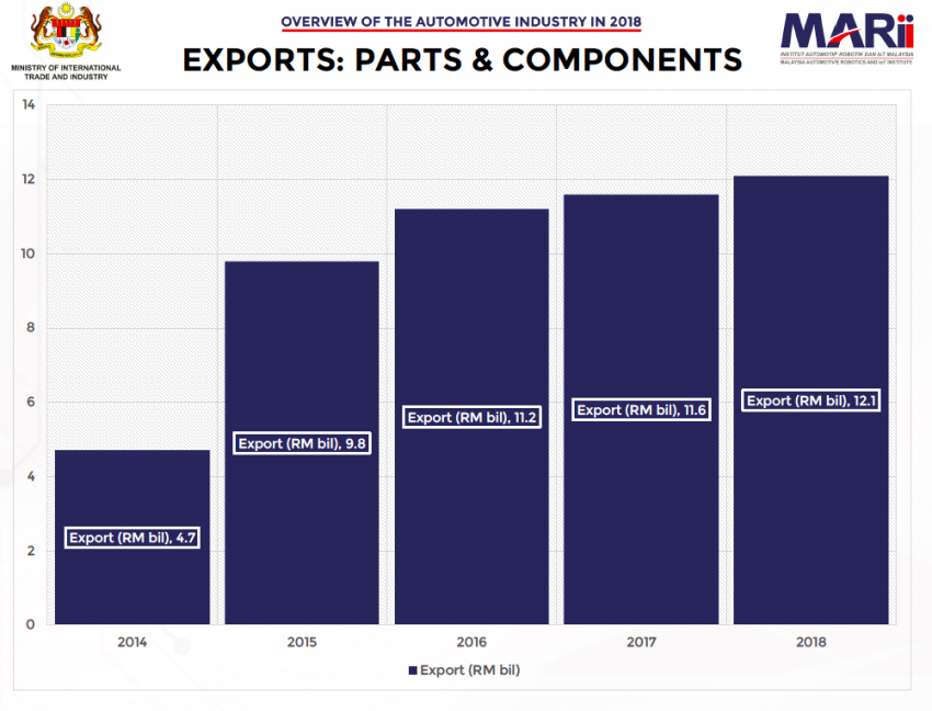 Malaysia automotive industry overview for 2018 – export is strongest growth performer, says MARii Image #913423