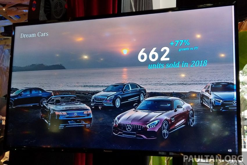 Another record year for Mercedes-Benz Malaysia – 13,079 vehicles delivered in 2018, up by 8.6% Image #908737