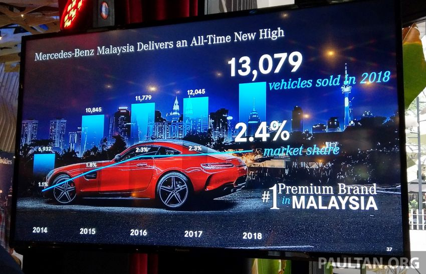 Another record year for Mercedes-Benz Malaysia – 13,079 vehicles delivered in 2018, up by 8.6% Image #908747