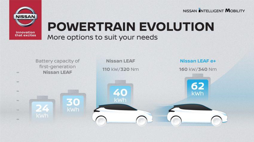 Nissan Leaf e+ baharu – bateri 62 kWh, kuasa 215 hp, boleh gerak 40% lebih jauh, laju maksimum naik 10% Image #908342