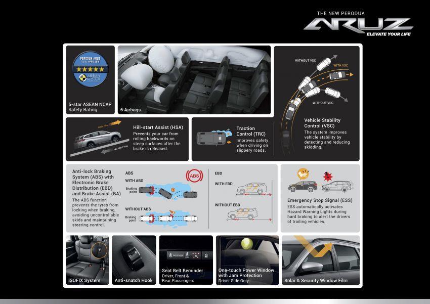 Perodua Aruz dilancar – dua varian, tujuh tempat duduk, 1.5L, ASA 2.0, harga RM72,900 dan RM77,900 Image #911064