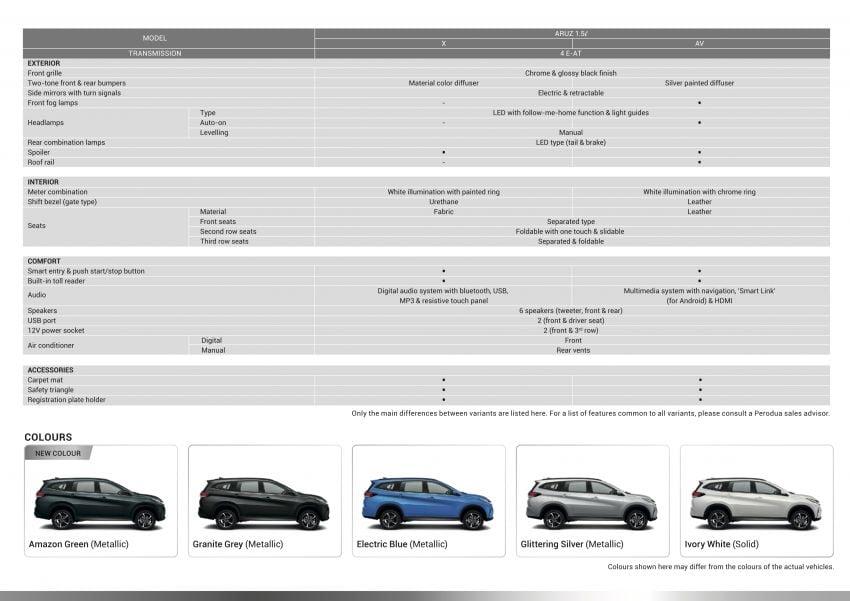 Perodua Aruz dilancar – dua varian, tujuh tempat duduk, 1.5L, ASA 2.0, harga RM72,900 dan RM77,900 Image #911071