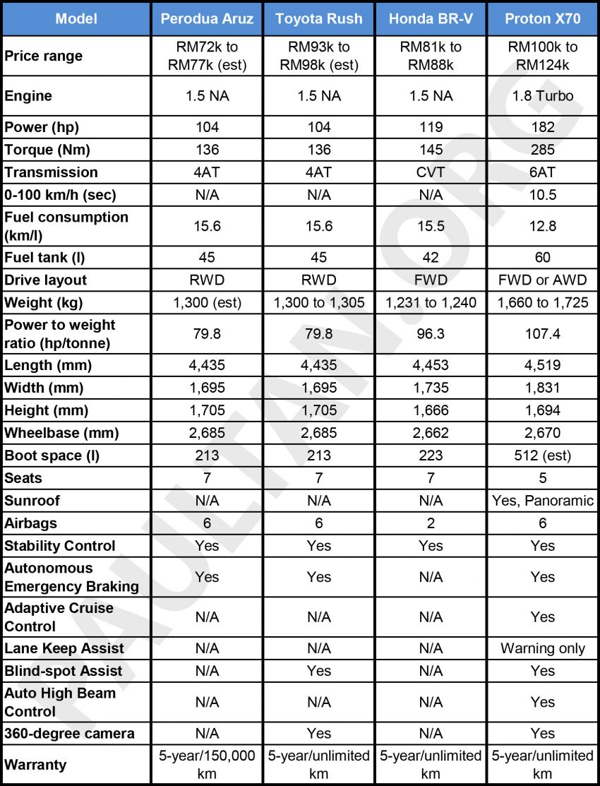 Perodua Aruz SUV specifications compared to the Honda BR-V, Toyota Rush and Proton X70 in Malaysia Image #906705