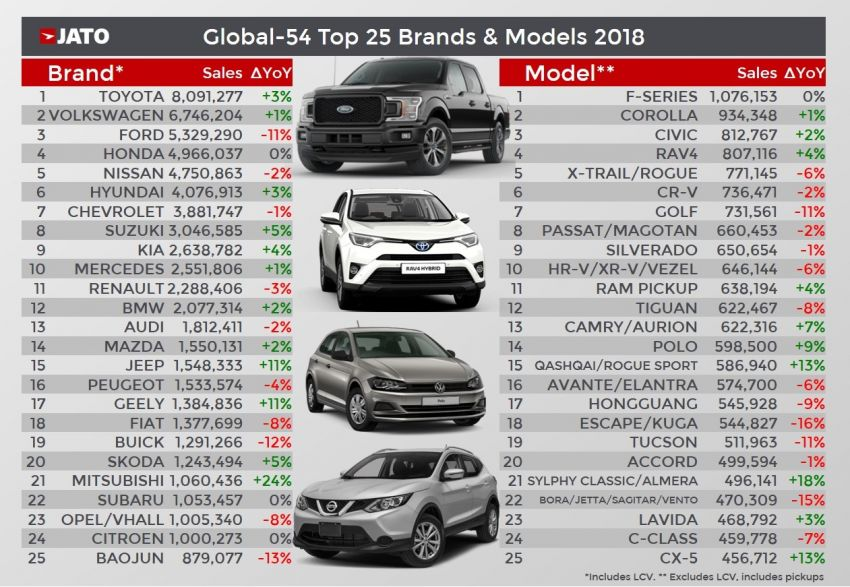JATO lists the world's best-selling car brands and models in 2018 – Toyota, Ford F-Series take top spots Image #924711