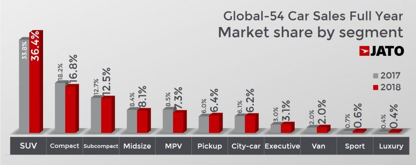JATO lists the world's best-selling car brands and models in 2018 – Toyota, Ford F-Series take top spots Image #924712