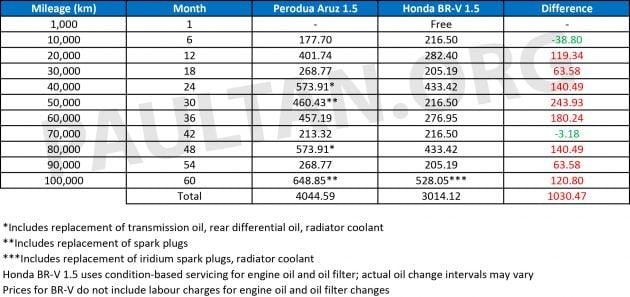 Perodua Aruz vs Honda BR-V: we compare the service costs of