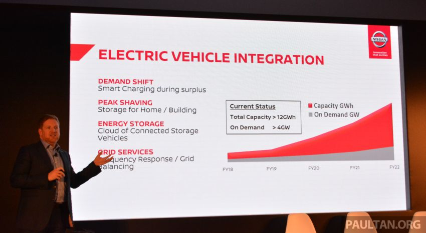 2019 Nissan Futures – one in four Nissan vehicles sold in Asia and Oceania region will be electrified by 2022 Image #934240